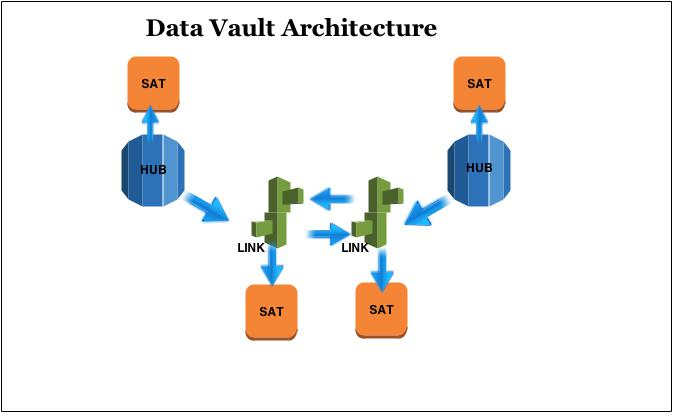 The Data Vault Adventure An Introduction Oceanbi